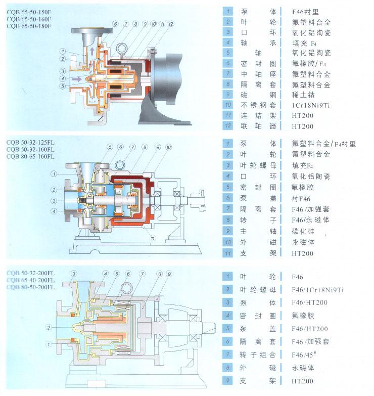磁力泵可以用于易燃易爆性介质,可以对贵重和稀有液体进行输送是很好的选择。 磁力泵由泵、磁力传动器、电动机三部分组成。关键部件磁力传动器由外磁转子、内磁转子及不导磁的隔离套组成。当电动机带动外磁转子旋转时,磁场能穿透空气隙和非磁性物质,带动与叶轮相连的内磁转子作同步旋转,实现动力的无接触传递,将动密封转化为静密封。由于泵轴、内磁转子被泵体、隔离套完全封闭,从而彻底解决了跑、冒、滴、漏问题,消除了炼油化工行业易燃、易爆、有毒、有害介质通过泵密封泄漏的安全隐患,有力地保证了职工的身心健康和安全生产。 一、磁